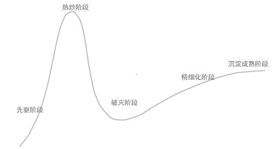 """胡立军:从Gartner """"Hype Cycle""""看中国RPA市场发展走向插图"""