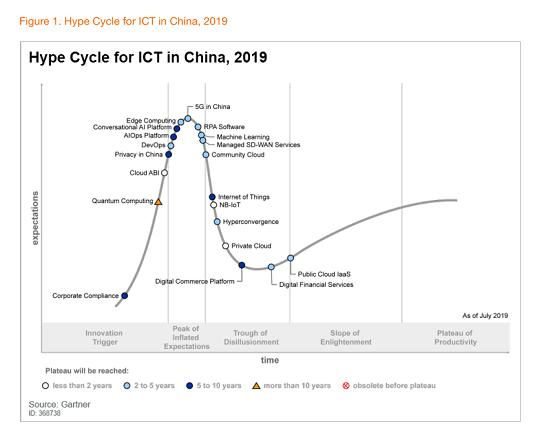 """胡立军:从Gartner """"Hype Cycle""""看中国RPA市场发展走向插图(1)"""