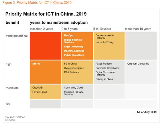 """胡立军:从Gartner """"Hype Cycle""""看中国RPA市场发展走向插图(2)"""