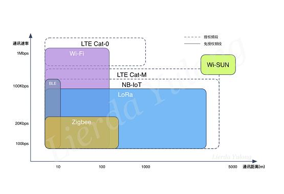 """""""新基建""""场景下的Wi-SUN应用"""