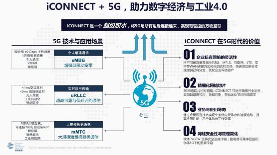 重磅!凌銳藍信睿智通iCONNECT SD-WAN 與5G融合方案震撼登場